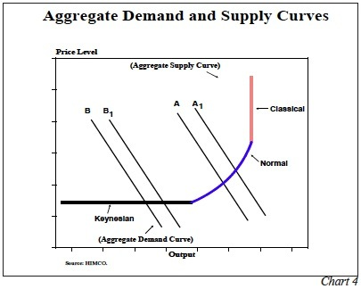 the aggregate demand and keynesian range Economic term classical range the vertical segment of the keynesian aggregate supply curve shifts of the aggregate demand curve in this range lead.